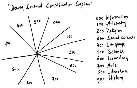 Deweysystem111